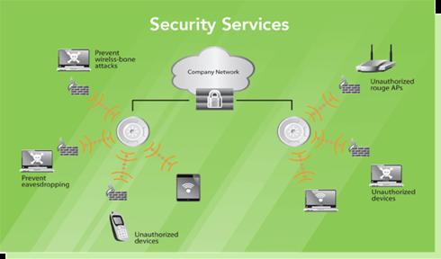 Xirrus-Diagram-Security-Services