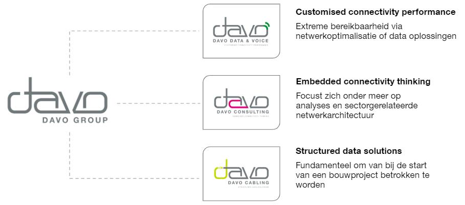 DAVO Divisies